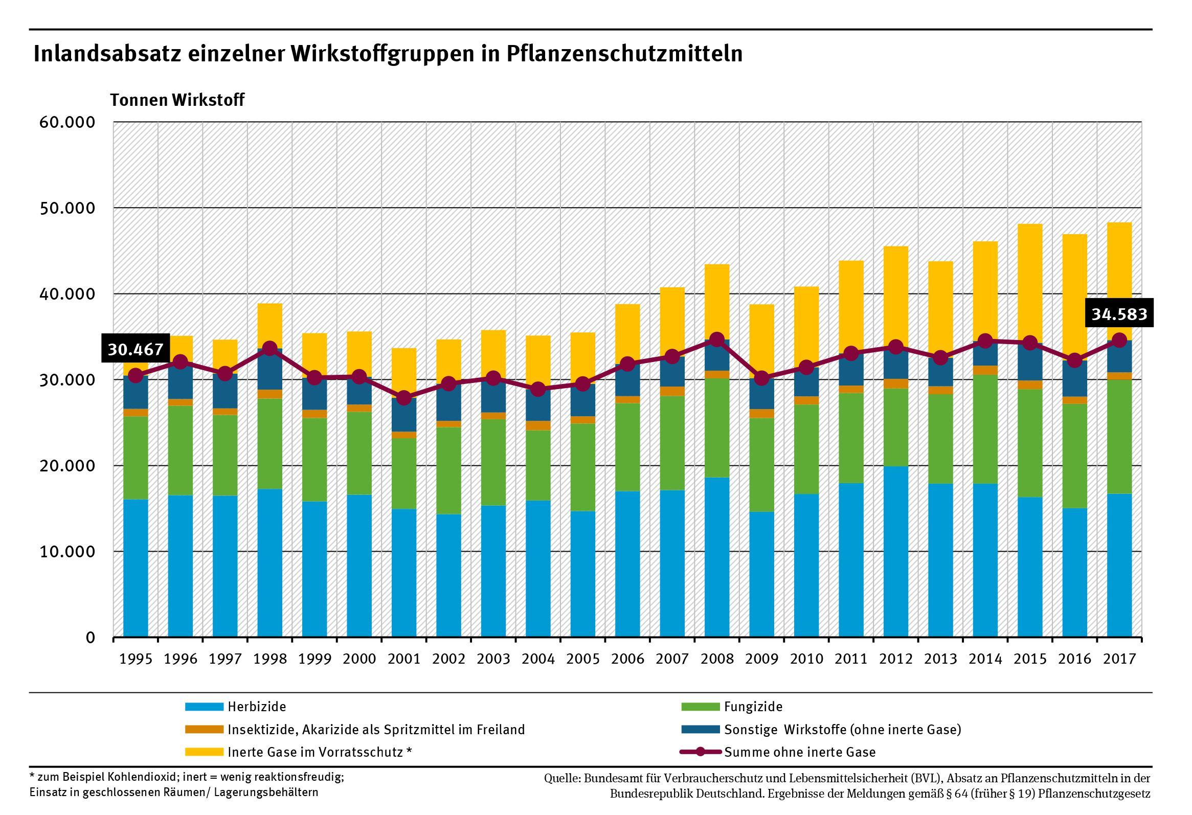 Diagramm mit dem Absatz von Pflanzenschutzmitteln in Deutschland