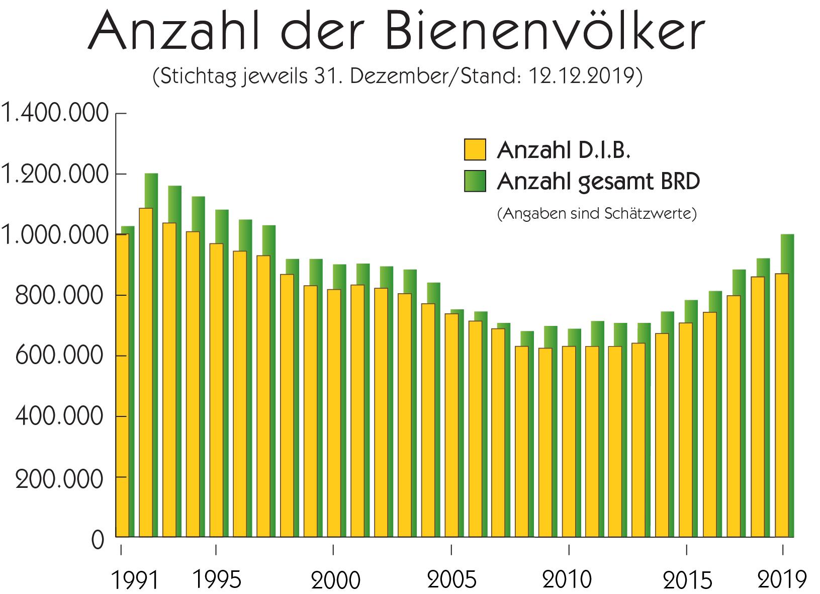 Darstellung der Anzahl der Bienenvölker in Deutschland